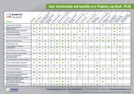 PLB Features & Benefits
